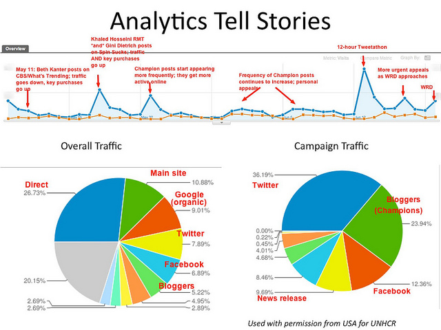 Analytics Tell Stories
